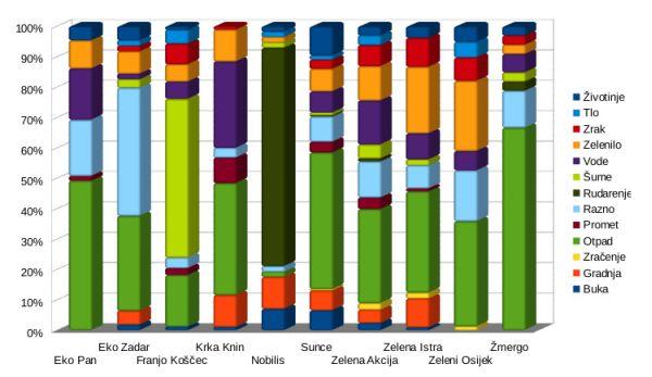 grafikon 4